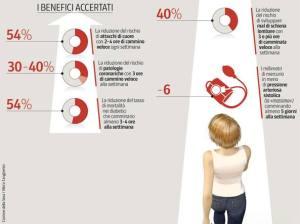 grafico-benefici-kEsC-U431201089977236pQ-1224x916@Corriere-Web-Sezioni-593x443