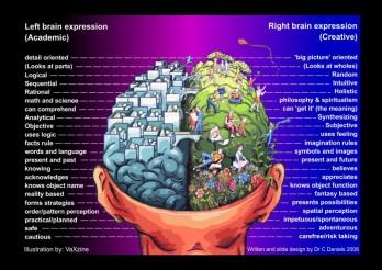 left-brain-right-brain-chart
